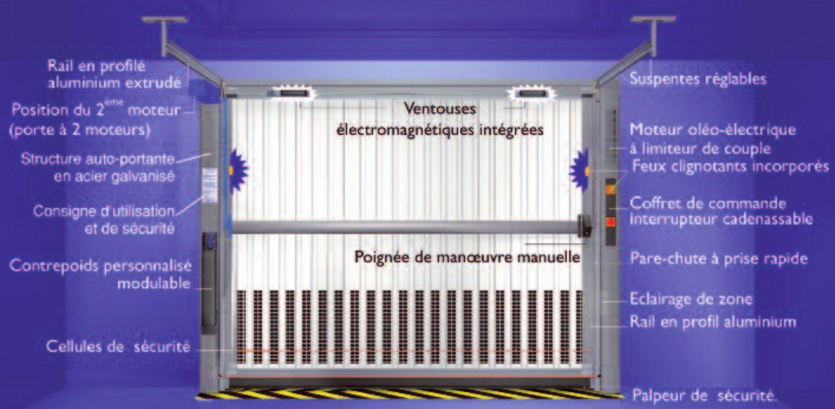 Asservissement pour portillon automatique goobie for Porte de garage basculante automatique